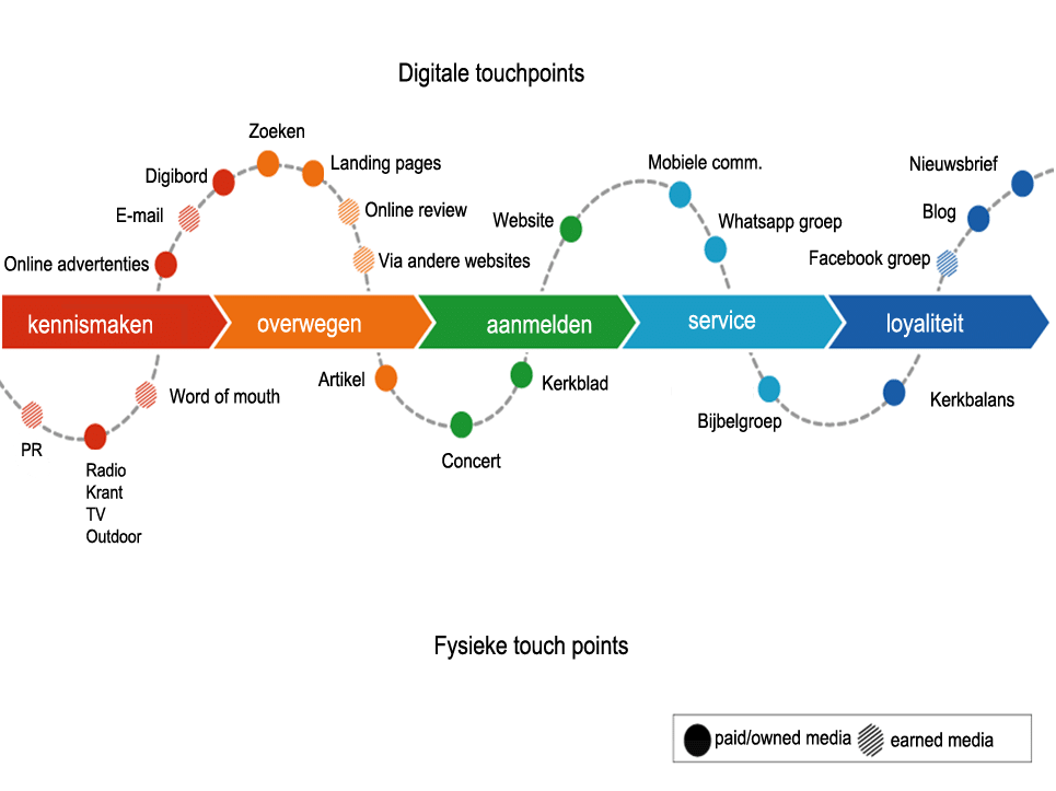 Touchpoints-kerk-customerjourney