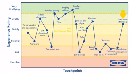 ikea-touchpoints