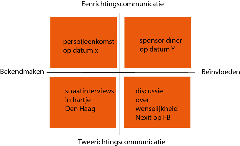 communicatiekruispunt-operationeel