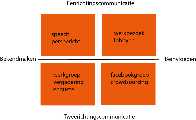 communicatiekruispunt-tactisch