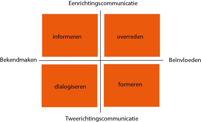 Het communicatiekruispunt, ontwikkeld door Betteke van Ruler