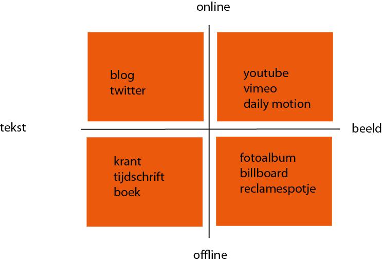 online-offline-beeld-tekst