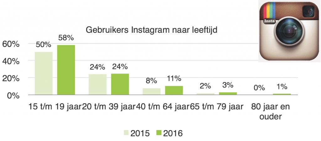 Instagram voor bedrijven: Gebruikers Instagram naar leeftijd