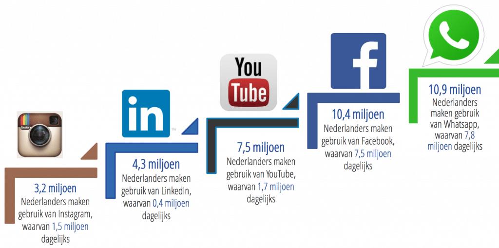 Instagram voor bedrijven: veel groeimogelijkheden