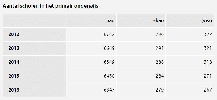Aantal scholen in het primair onderwijs (2012-2016)