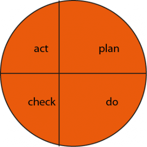 deming-cirkel-nietsymm01