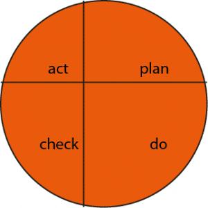 deming-cirkel-nietsymm02