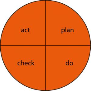 deming-cirkel-symmetrisch