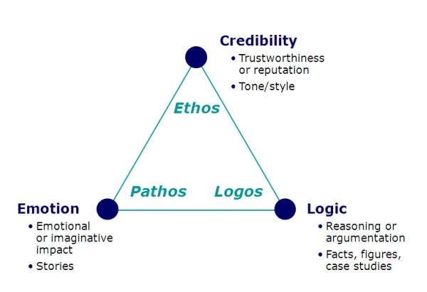 aristotles definition of rhetoric english literature essay We have many aristotle example essays that answers many essay  aristotle essays  english 106 4 december 1996 hamlet analyzed in terms of.